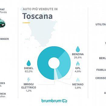 /images/2/7/27-brumbrum-3---auto-più-vendute-2020-toscana.jpg